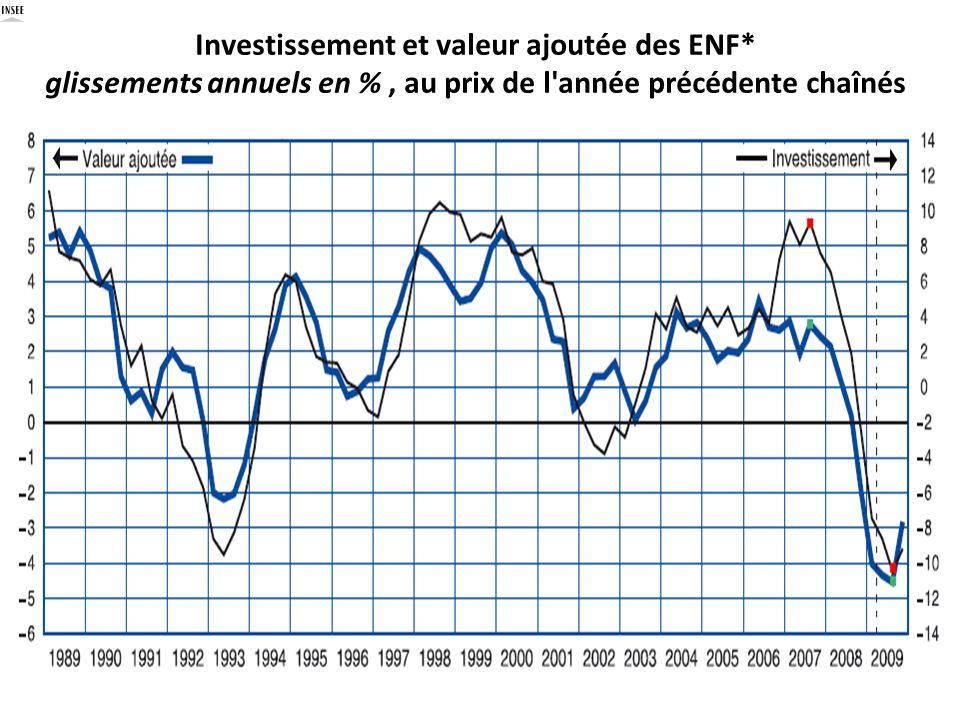 Investissement et valeur ajoutée des ENF* glissements annuels en %, au prix de l'année précédente chaînés