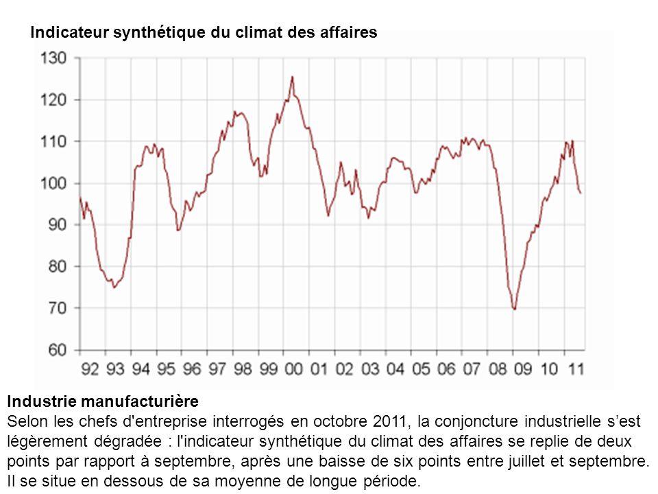 Indicateur synthétique du climat des affaires Industrie manufacturière Selon les chefs d'entreprise interrogés en octobre 2011, la conjoncture industr