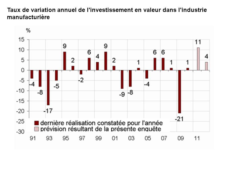 Taux de variation annuel de l'investissement en valeur dans l'industrie manufacturière
