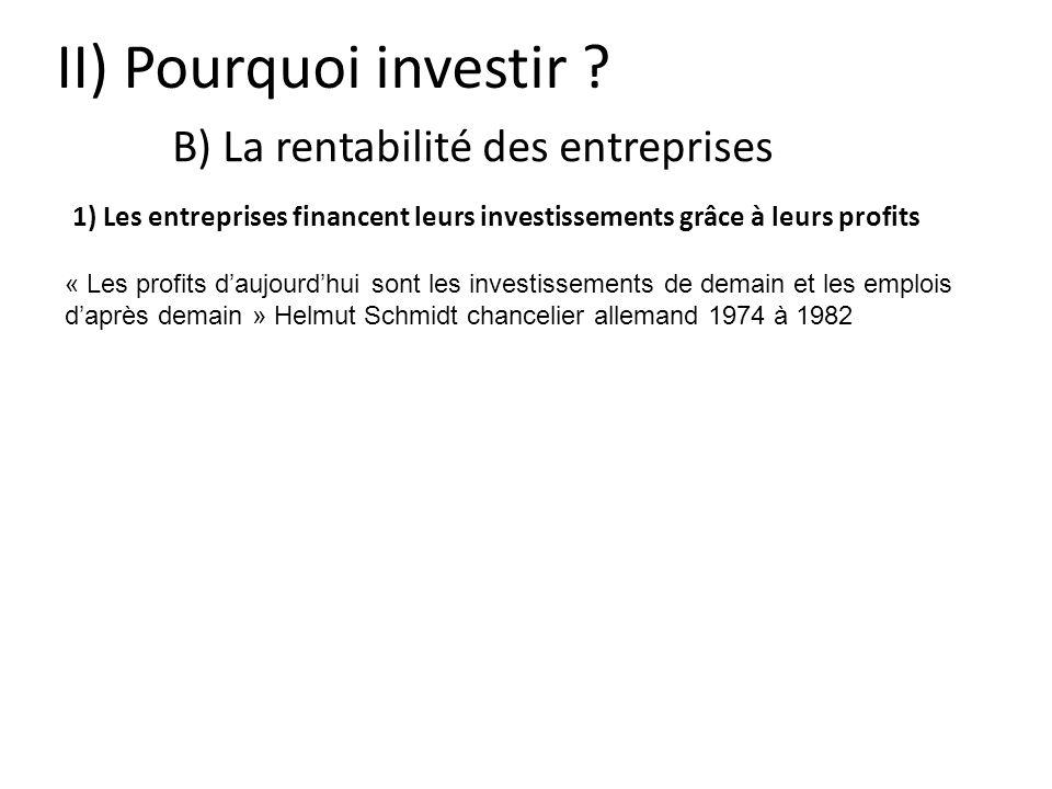 II) Pourquoi investir ? B) La rentabilité des entreprises « Les profits daujourdhui sont les investissements de demain et les emplois daprès demain »