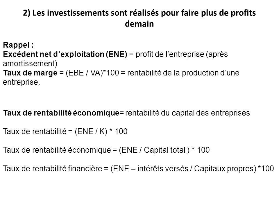 Rappel : Excédent net dexploitation (ENE) = profit de lentreprise (après amortissement) Taux de marge = (EBE / VA)*100 = rentabilité de la production