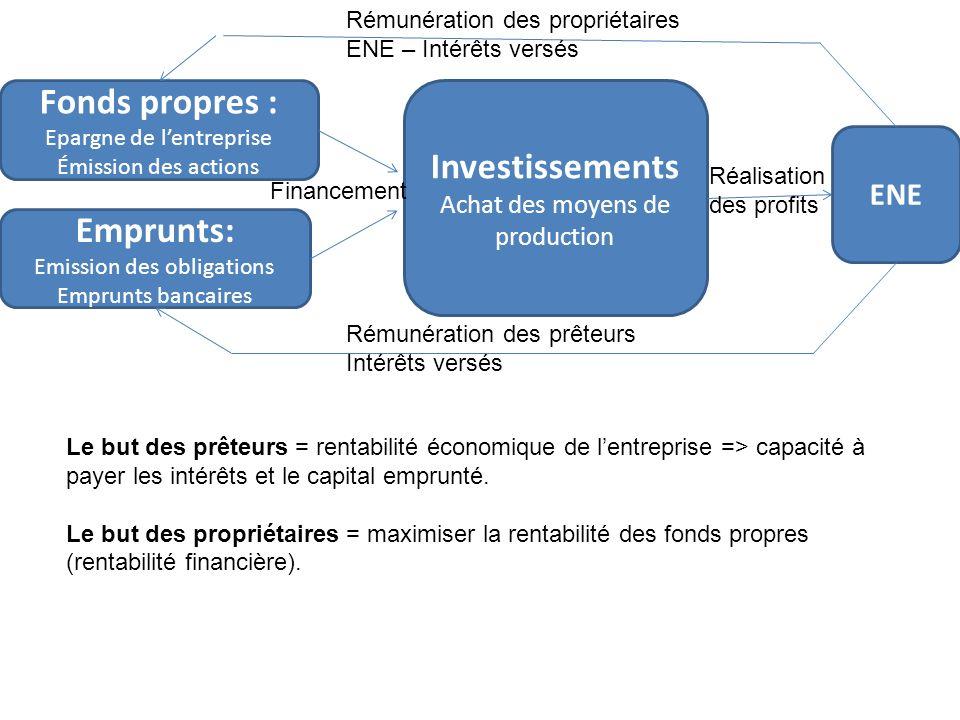 Fonds propres : Epargne de lentreprise Émission des actions Emprunts: Emission des obligations Emprunts bancaires Investissements Achat des moyens de