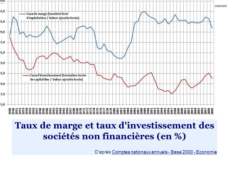 Taux de marge et taux d'investissement des sociétés non financières (en %) D'après Comptes nationaux annuels - Base 2000 - EconomieComptes nationaux a