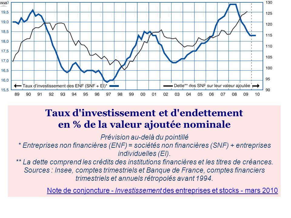 Taux d'investissement et d'endettement en % de la valeur ajoutée nominale Prévision au-delà du pointillé * Entreprises non financières (ENF) = société