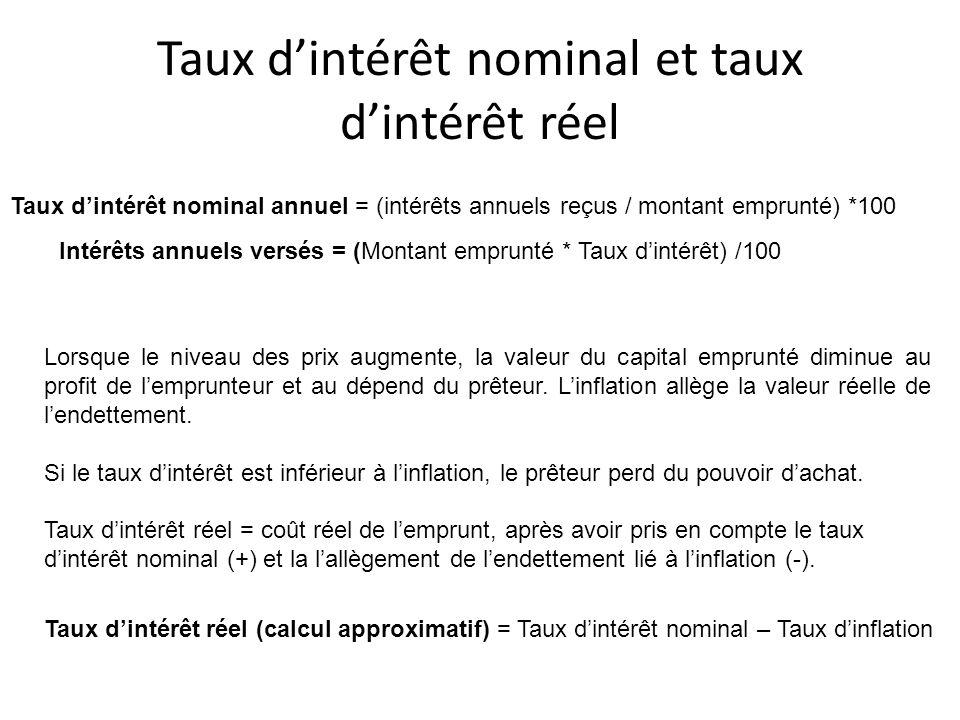 Taux dintérêt nominal et taux dintérêt réel Taux dintérêt nominal annuel = (intérêts annuels reçus / montant emprunté) *100 Taux dintérêt réel (calcul