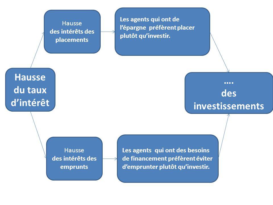 Hausse du taux dintérêt Hausse des intérêts des placements Les agents qui ont de lépargne préfèrent placer plutôt quinvestir. Hausse des intérêts des