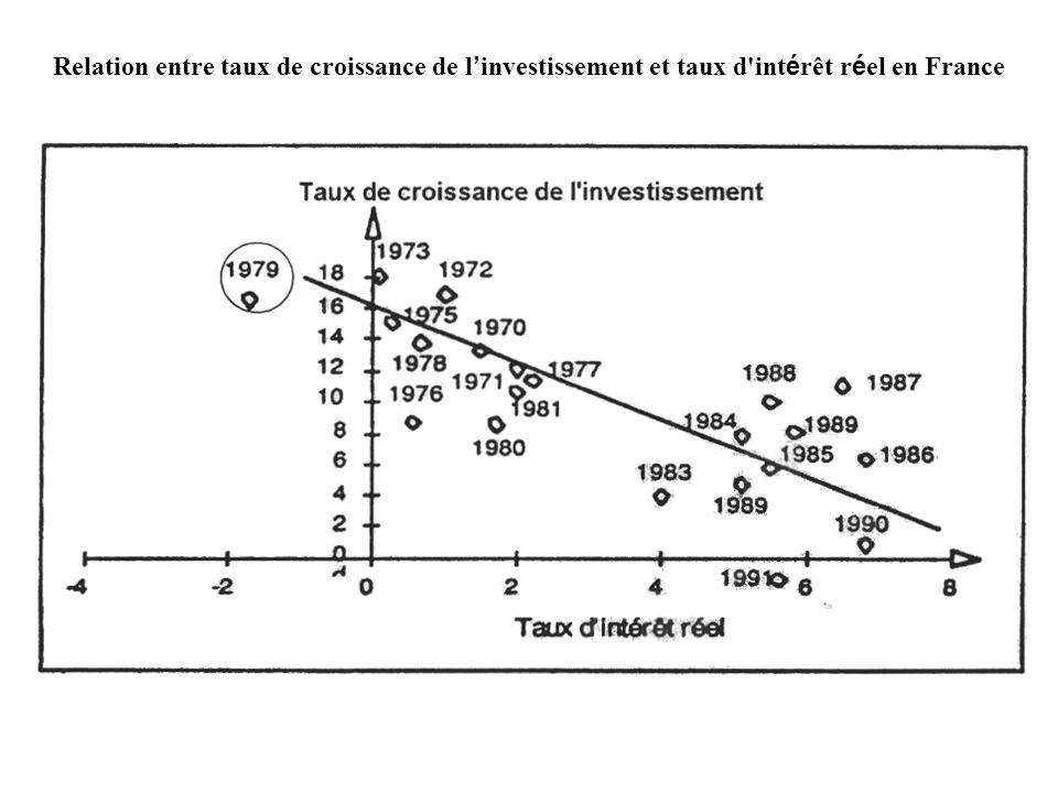 Relation entre taux de croissance de l investissement et taux d'int é rêt r é el en France