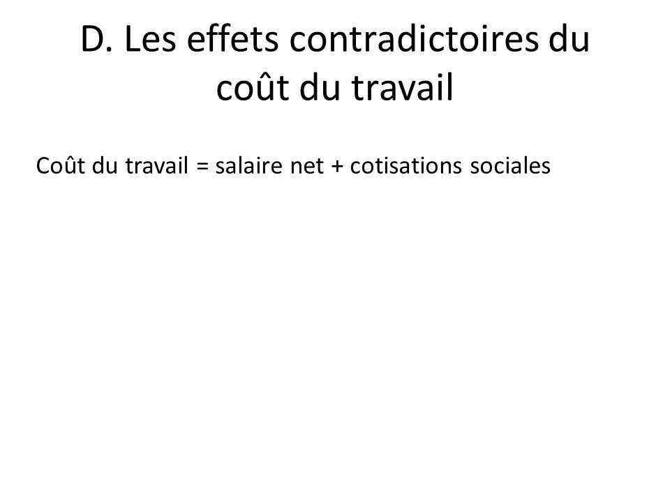 D. Les effets contradictoires du coût du travail Coût du travail = salaire net + cotisations sociales