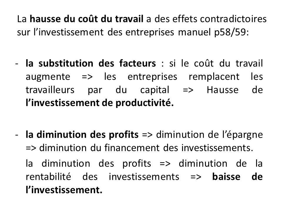 La hausse du coût du travail a des effets contradictoires sur linvestissement des entreprises manuel p58/59: -la substitution des facteurs : si le coû