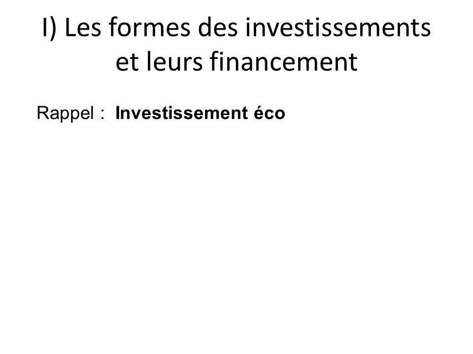 I) Les formes des investissements et leurs financement Rappel : Investissement éco