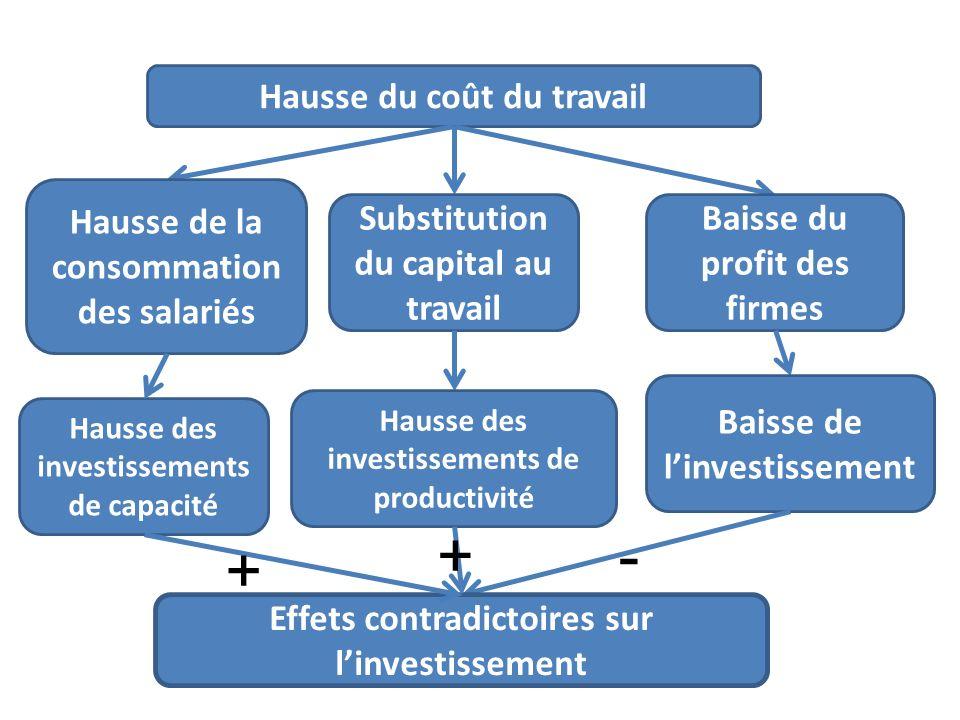 Hausse du coût du travail Baisse du profit des firmes Baisse de linvestissement Effets contradictoires sur linvestissement Substitution du capital au