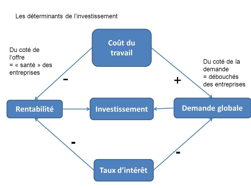 Les déterminants de linvestissement Du coté de loffre = « santé » des entreprises Taux dintérêt Coût du travail Rentabilité Demande globale Du coté de
