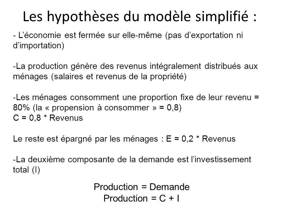 Les hypothèses du modèle simplifié : - Léconomie est fermée sur elle-même (pas dexportation ni dimportation) -La production génère des revenus intégra