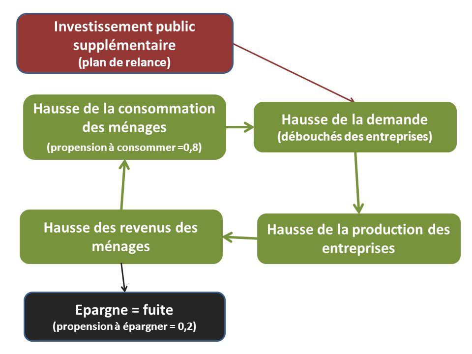 Investissement public supplémentaire (plan de relance) Hausse de la demande (débouchés des entreprises) Hausse de la production des entreprises Hausse