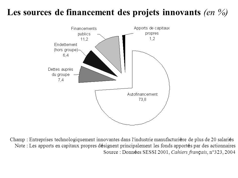 Les sources de financement des projets innovants (en %) Champ : Entreprises technologiquement innovantes dans l'industrie manufacturi è re de plus de