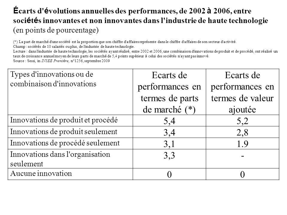 Types d'innovations ou de combinaison d'innovations Ecarts de performances en termes de parts de marché (*) Ecarts de performances en termes de valeur