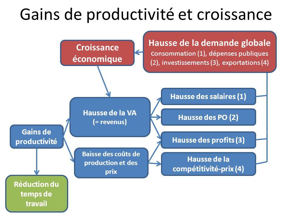 Gains de productivité et croissance Gains de productivité Hausse des salaires (1) Hausse des profits (3) Hausse de la VA (= revenus) Réduction du temp