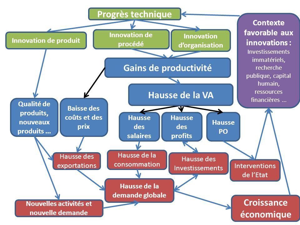 Progrès technique Innovation de produit Innovation de procédé Innovation dorganisation Gains de productivité Nouvelles activités et nouvelle demande H