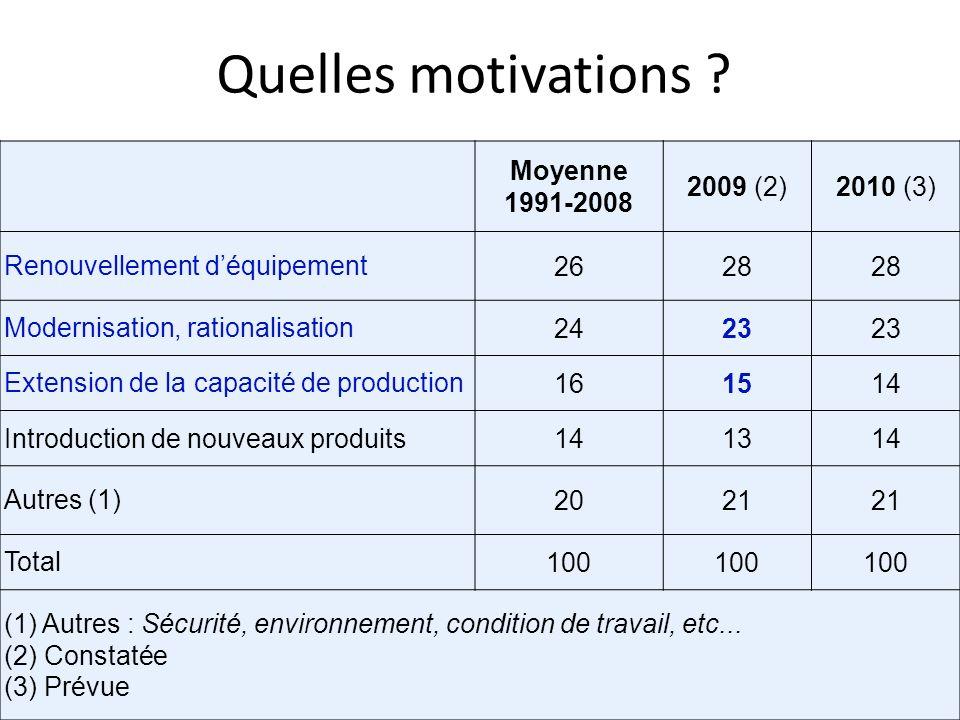 Quelles motivations ? Moyenne 1991-2008 2009 (2)2010 (3) Renouvellement déquipement2628 Modernisation, rationalisation2423 Extension de la capacité de