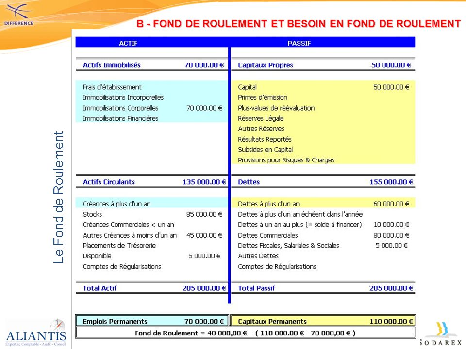 Le Fond de Roulement B - FOND DE ROULEMENT ET BESOIN EN FOND DE ROULEMENT