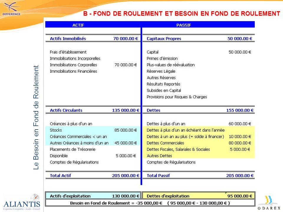 Le Besoin en Fond de Roulement B - FOND DE ROULEMENT ET BESOIN EN FOND DE ROULEMENT