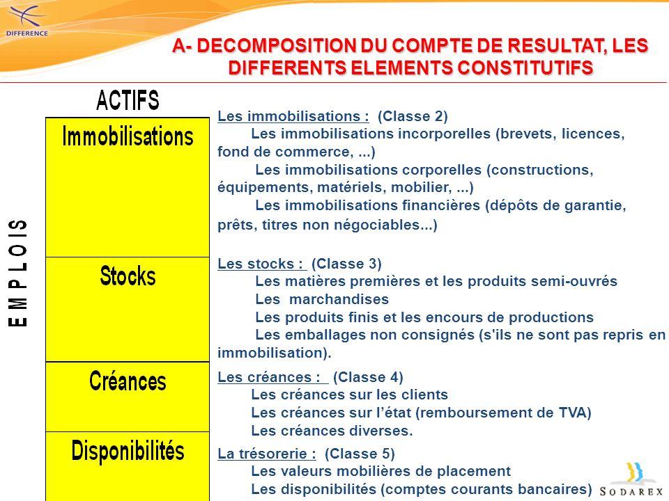 A- DECOMPOSITION DU COMPTE DE RESULTAT, LES DIFFERENTS ELEMENTS CONSTITUTIFS Les immobilisations : (Classe 2) Les immobilisations incorporelles (breve