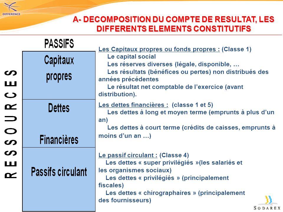 A- DECOMPOSITION DU COMPTE DE RESULTAT, LES DIFFERENTS ELEMENTS CONSTITUTIFS Les Capitaux propres ou fonds propres : (Classe 1) Le capital social Les