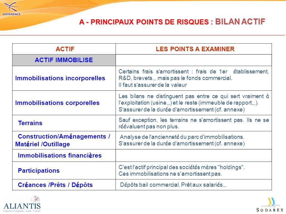 ACTIF ACTIF LES POINTS A EXAMINER LES POINTS A EXAMINER ACTIF IMMOBILISE Immobilisations incorporelles Certains frais samortissent : frais de 1er établissement, R&D, brevets… mais pas le fonds commercial.