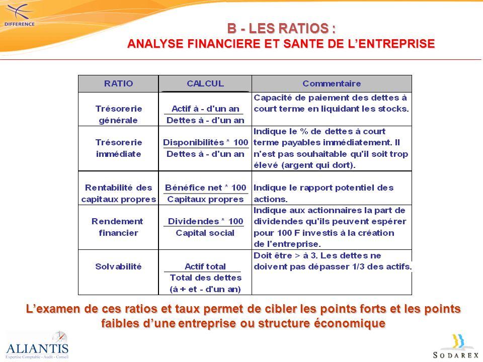 Lexamen de ces ratios et taux permet de cibler les points forts et les points faibles dune entreprise ou structure économique B - LES RATIOS : ANALYSE