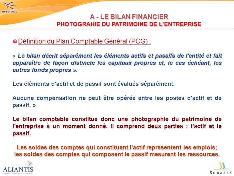 A - LE BILAN FINANCIER PHOTOGRAHIE DU PATRIMOINE DE LENTREPRISE Définition du Plan Comptable Général (PCG) : Le bilan décrit séparément les éléments a
