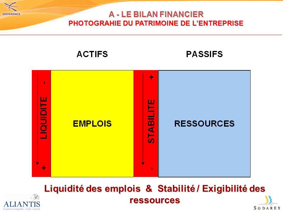 Les postes de lactif (EMPLOIS) sont présentés par ordre de liquidité (= rapidité de transformation en espèces sonnantes…) -Lactif immobilisé -Lactif immobilisé (les outils de travail de lentreprise destinés à être conservés) -Lactif circulant -Lactif circulant (stocks, créances & trésorerie) Les postes du passif (RESSOURCES) sont présentés par ordre de stabilité / exigibilité : -Les fonds propres -Les fonds propres qui sont dune stabilité parfaite puisquil sagit du capital social et des réserves non distribuées.