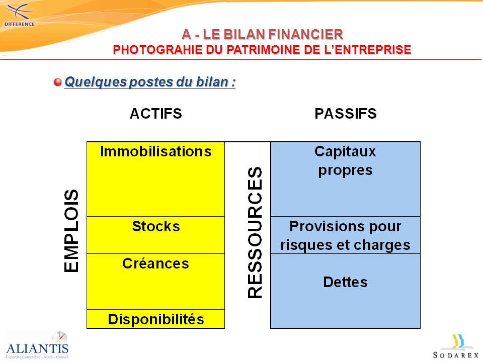 Lanalyse financière se traduit par létude de ratio et de taux, permettant une meilleure appréhension de la santé financière de lentreprise.
