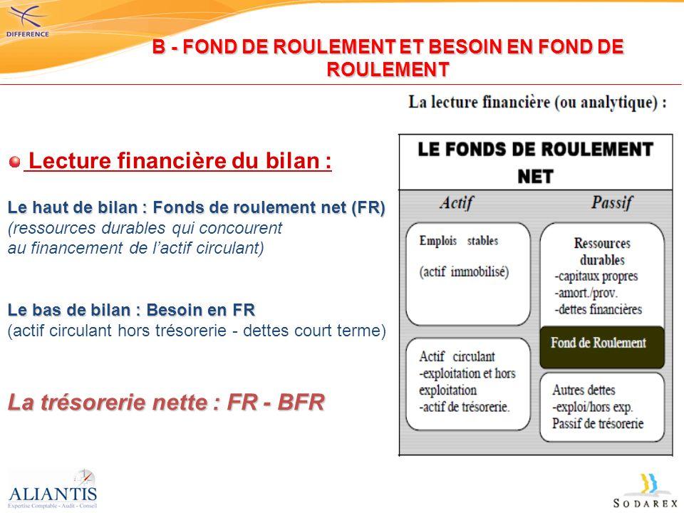 Lecture financière du bilan : Le haut de bilan : Fonds de roulement net (FR) (ressources durables qui concourent au financement de lactif circulant) L
