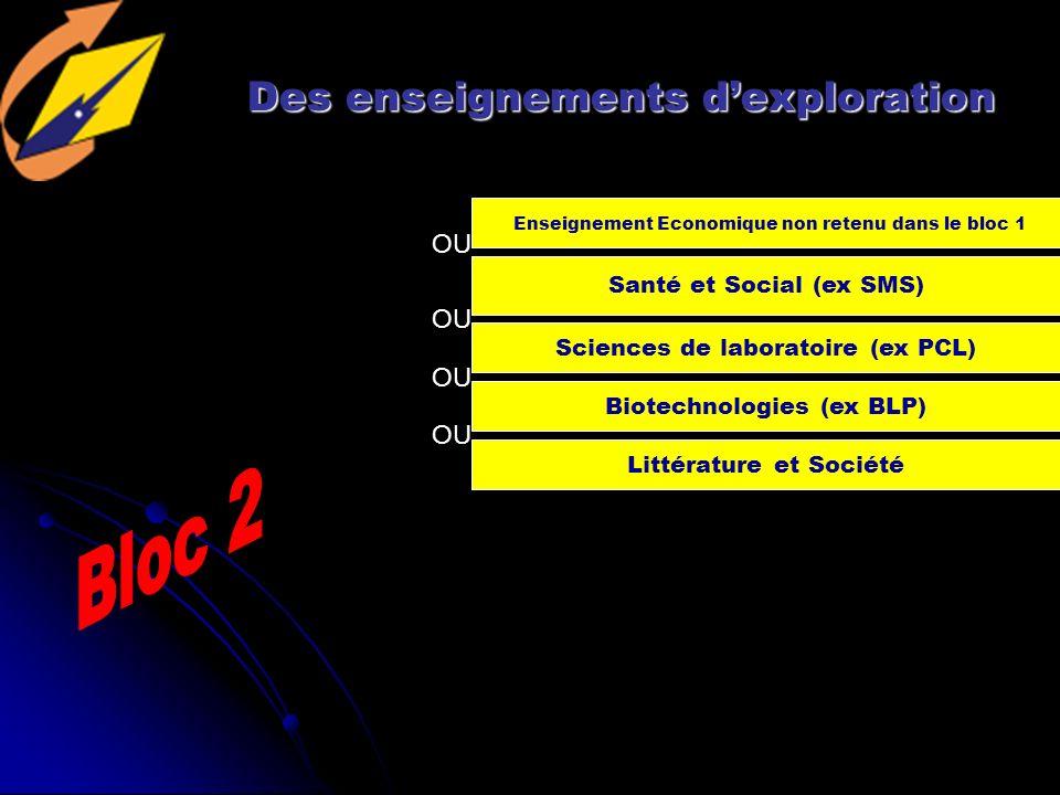 Des enseignements dexploration Sciences de laboratoire (ex PCL) Enseignement Economique non retenu dans le bloc 1 Biotechnologies (ex BLP) Santé et Social (ex SMS) Littérature et Société OU