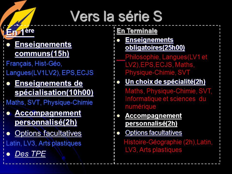 Vers la série S En 1 ère Enseignements communs(15h) Enseignements communs(15h) Français, Hist-Géo, Langues(LV1LV2), EPS,ECJS Enseignements de spécialisation(10h00) Enseignements de spécialisation(10h00) Maths, SVT, Physique-Chimie Accompagnement personnalisé(2h) Accompagnement personnalisé(2h) Options facultatives Options facultatives Latin, LV3, Arts plastiques Des TPE Des TPE En Terminale Enseignements obligatoires(25h00) Enseignements obligatoires(25h00) Philosophie, Langues(LV1 et LV2),EPS,ECJS, Maths, Physique-Chimie, SVT Un choix de spécialité(2h) Un choix de spécialité(2h) Maths, Physique-Chimie, SVT, Informatique et sciences du numérique Accompagnement personnalisé(2h) Options facultatives Options facultatives Histoire-Géographie (2h),Latin, LV3, Arts plastiques