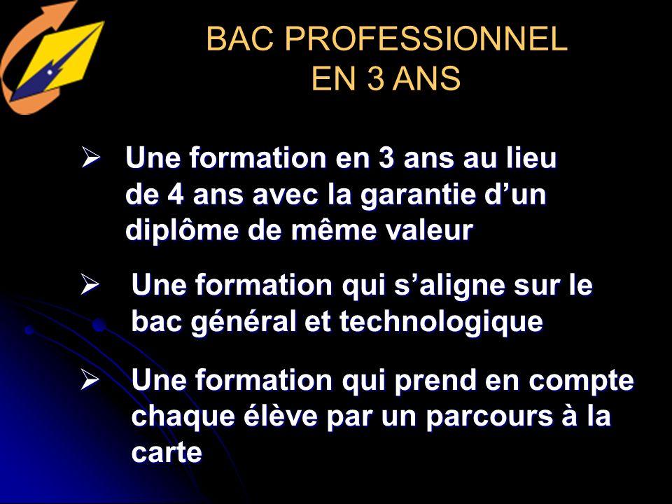 En 1ère Enseignements communs(15h) Enseignements communs(15h) Français, Hist-Géo, Langues(LV1 LV2), EPS,ECJS Enseignements de spécialisation(9h30) Enseignements de spécialisation(9h30) Maths, SVT, SES Accompagnement personnalisé(2h) Accompagnement personnalisé(2h) Options facultatives Options facultatives Latin, LV3, Arts plastiques Des TPE Des TPE En Terminale Enseignements obligatoires(23h30) Enseignements obligatoires(23h30) Philosophie, Hist-Géo, Langues(LV1 et LV2),EPS,ECJS, Maths, SES Un choix de spécialité(1h30) Un choix de spécialité(1h30) Maths appliqués, Sciences sociales ou Economie approfondie Accompagnement personnalisé(2h) Options facultatives Options facultatives Latin, LV3, Arts plastiques Vers la série ES