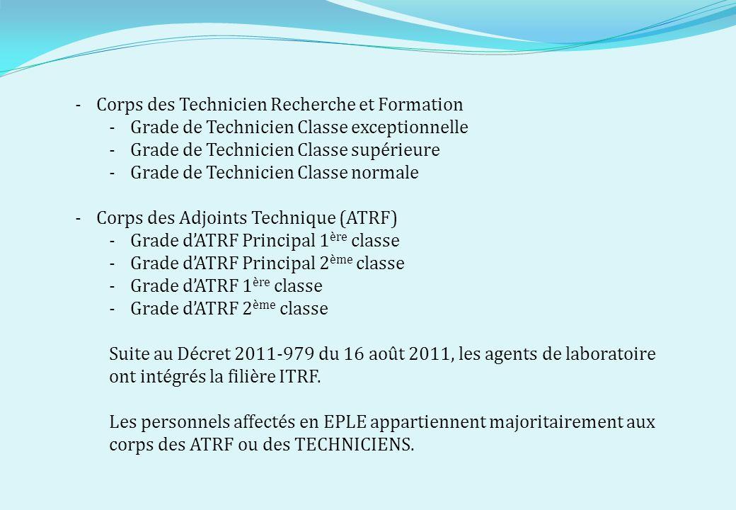 -Corps des Technicien Recherche et Formation -Grade de Technicien Classe exceptionnelle -Grade de Technicien Classe supérieure -Grade de Technicien Cl