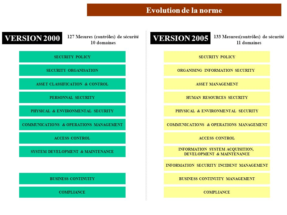 AVRIL 2005 Thierry RAMARD 11 Structure et contenu (1/2) 127 Mesures (contrôles) de sécurité 10 domaines VERSION 2000 133 Mesures(contrôles) de sécurit