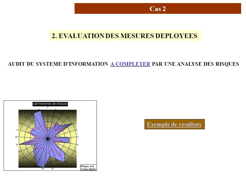 AVRIL 2005 Thierry RAMARD 15 Usage de la norme (2/4) 2. EVALUATION DES MESURES DEPLOYEES AUDIT DU SYSTEME DINFORMATION A COMPLETER PAR UNE ANALYSE DES