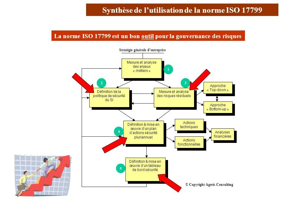 AVRIL 2005 Thierry RAMARD 19 Conclusion (1/2) La norme ISO 17799 est un bon outil pour la gouvernance des risques Stratégie générale dentreprise Défin