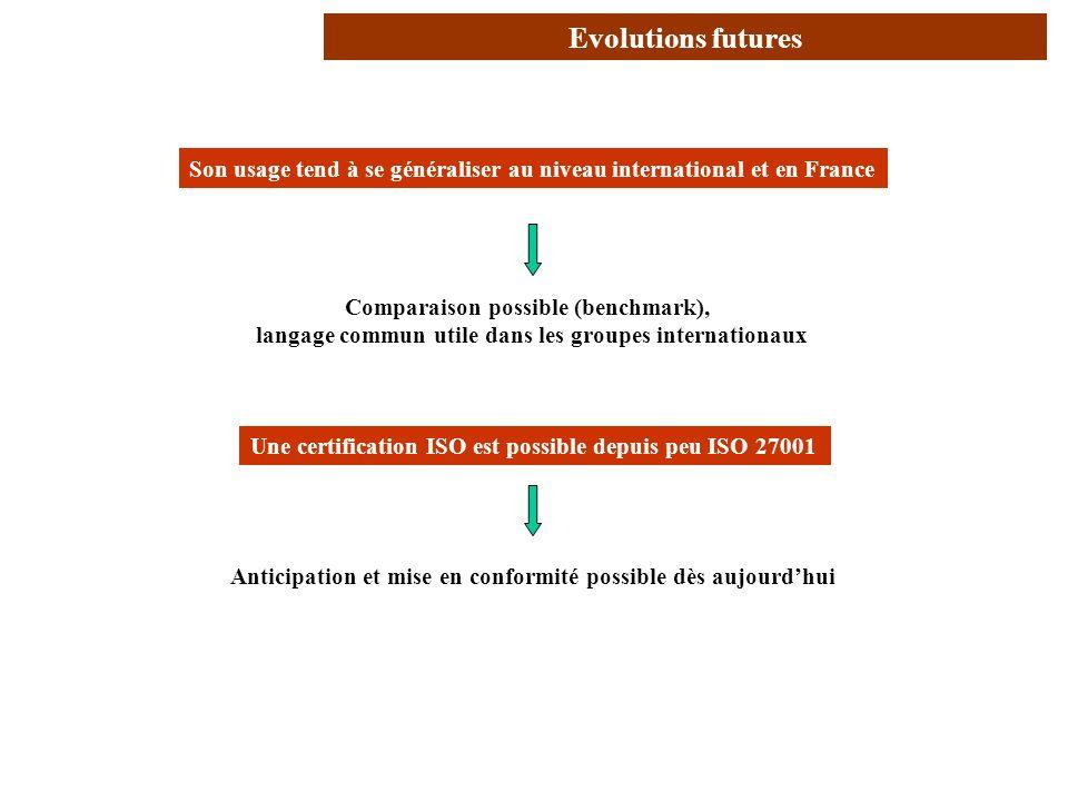 AVRIL 2005 Thierry RAMARD 20 Son usage tend à se généraliser au niveau international et en France Conclusion (2/2) Une certification ISO est possible