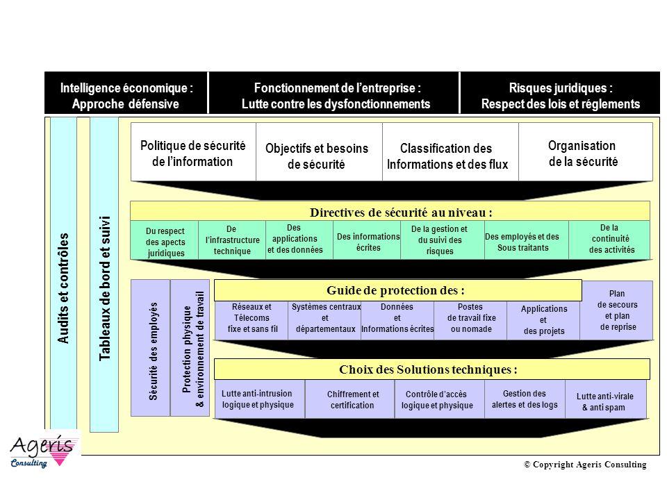 AVRIL 2005 Thierry RAMARD 21 Politique de sécurité : Framework © Copyright Ageris Consulting Politique de sécurité de linformation Organisation de la