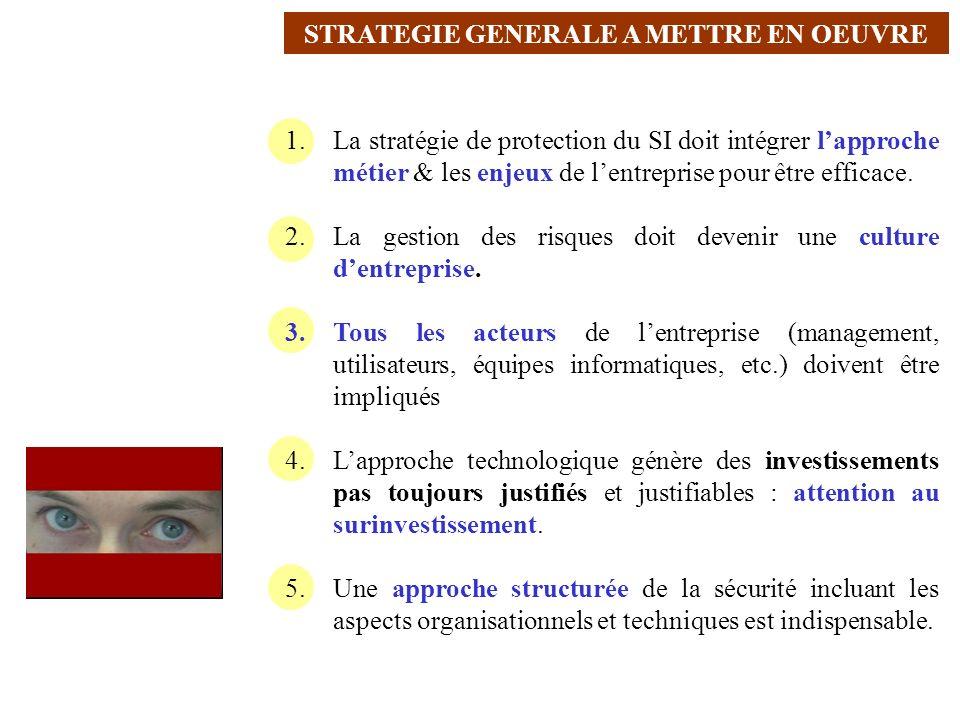 AVRIL 2005 Thierry RAMARD 3 1.La stratégie de protection du SI doit intégrer lapproche métier & les enjeux de lentreprise pour être efficace. 2.La ges
