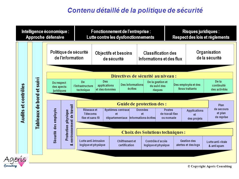 AVRIL 2005 Thierry RAMARD 31 Politique de sécurité : Framework © Copyright Ageris Consulting Politique de sécurité de linformation Organisation de la
