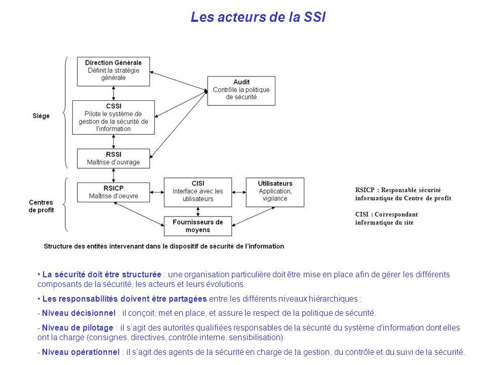 AVRIL 2005 Thierry RAMARD 33 Les acteurs de la SSI La sécurité doit être structurée : une organisation particulière doit être mise en place afin de gé