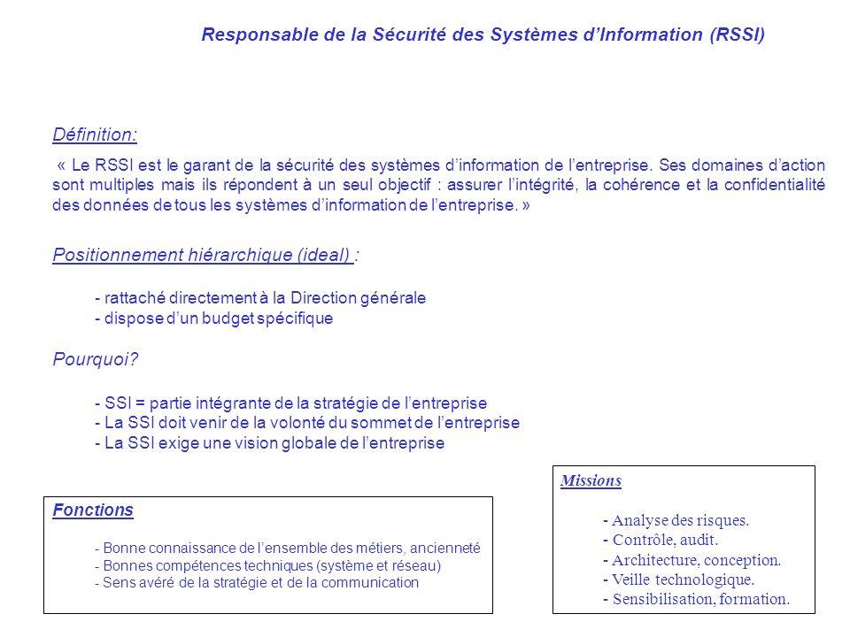 AVRIL 2005 Thierry RAMARD 34 Responsable de la Sécurité des Systèmes dInformation (RSSI) Définition: « Le RSSI est le garant de la sécurité des systèm