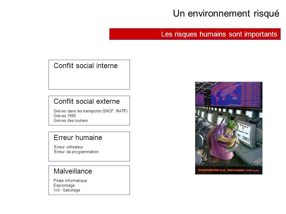 AVRIL 2005 Thierry RAMARD 40 Un environnement risqué Les risques humains sont importants Conflit social interne Conflit social externe Erreur humaine