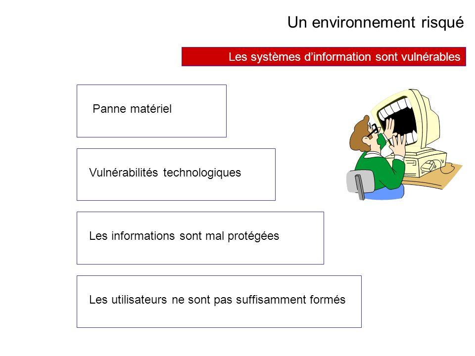 AVRIL 2005 Thierry RAMARD 41 Un environnement risqué Les systèmes dinformation sont vulnérables Panne matériel Vulnérabilités technologiques Les infor