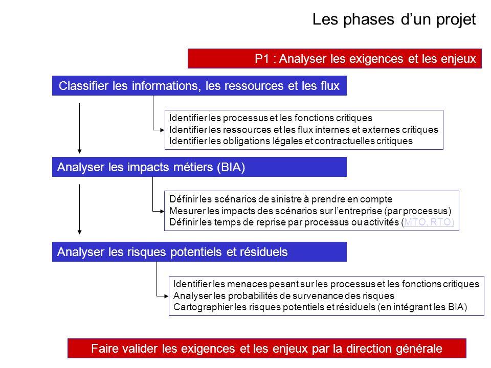 AVRIL 2005 Thierry RAMARD 46 Les phases dun projet P1 : Analyser les exigences et les enjeux Identifier les processus et les fonctions critiques Ident