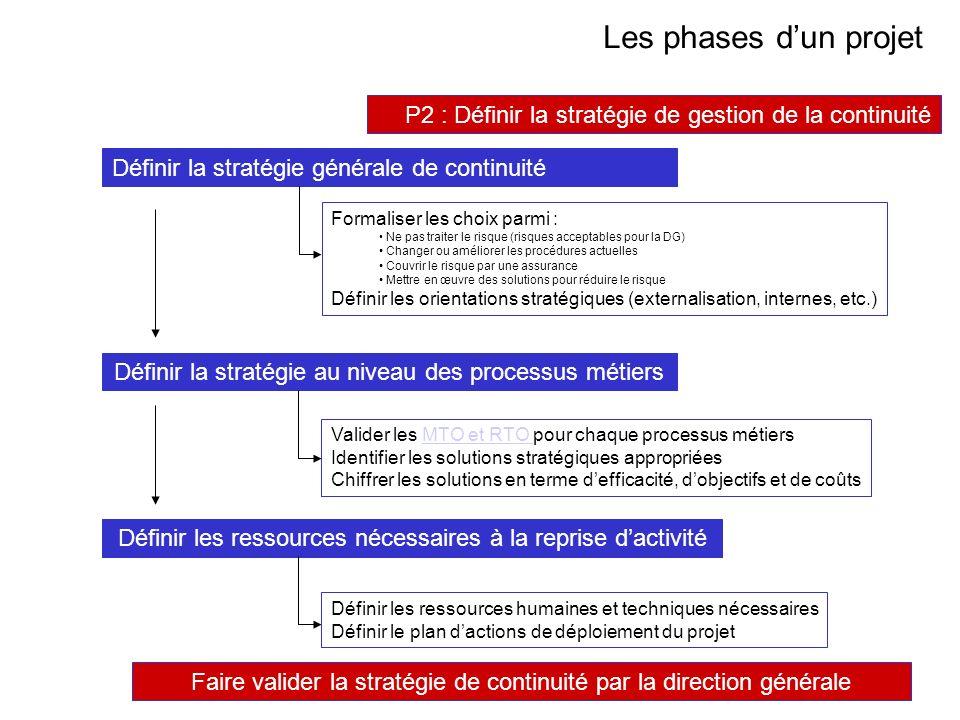 AVRIL 2005 Thierry RAMARD 47 Les phases dun projet P2 : Définir la stratégie de gestion de la continuité Formaliser les choix parmi : Ne pas traiter l